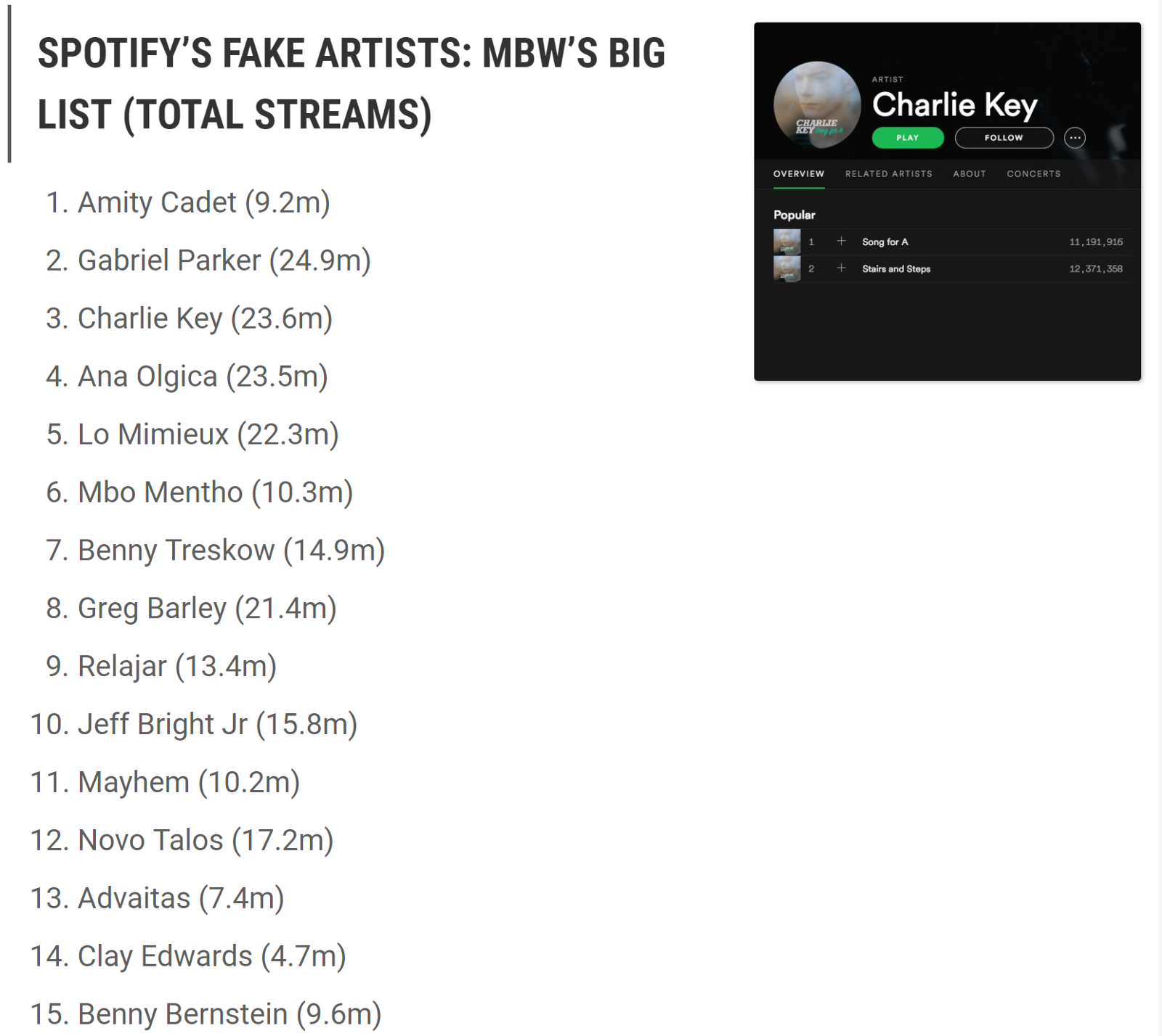 "15 of the 50 ""fake artists"" listed by MBW"